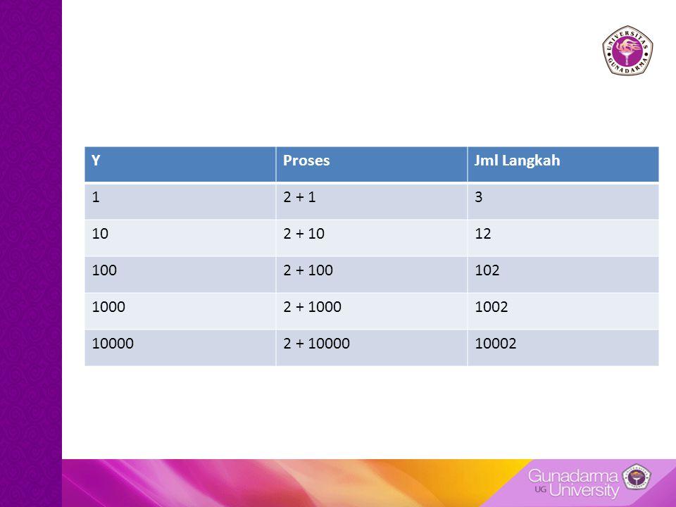 YProsesJml Langkah 12 + 13 102 + 1012 1002 + 100102 10002 + 10001002 100002 + 1000010002
