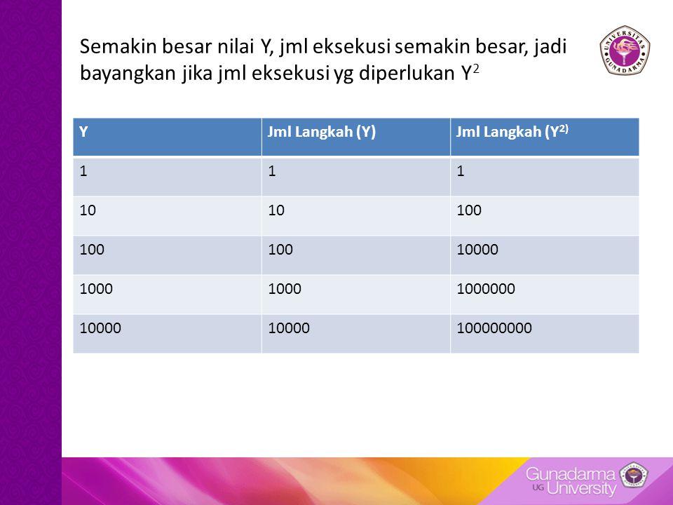 Semakin besar nilai Y, jml eksekusi semakin besar, jadi bayangkan jika jml eksekusi yg diperlukan Y 2 YJml Langkah (Y)Jml Langkah (Y 2) 111 10 100 10000 1000 1000000 10000 100000000