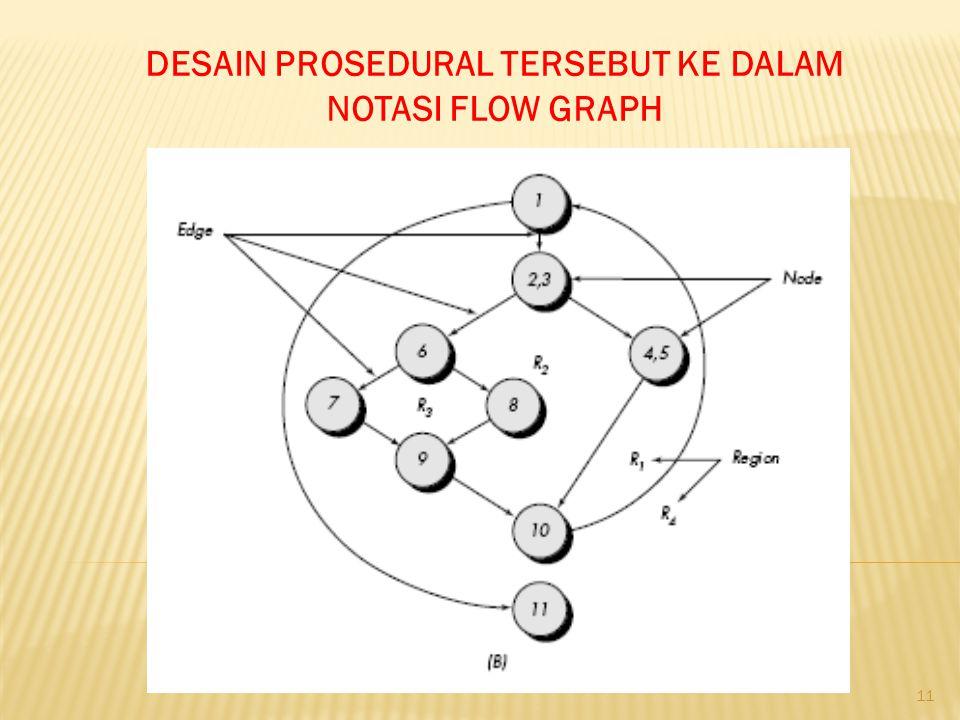 11 DESAIN PROSEDURAL TERSEBUT KE DALAM NOTASI FLOW GRAPH