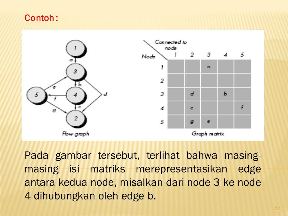 20 Contoh : Pada gambar tersebut, terlihat bahwa masing- masing isi matriks merepresentasikan edge antara kedua node, misalkan dari node 3 ke node 4 d