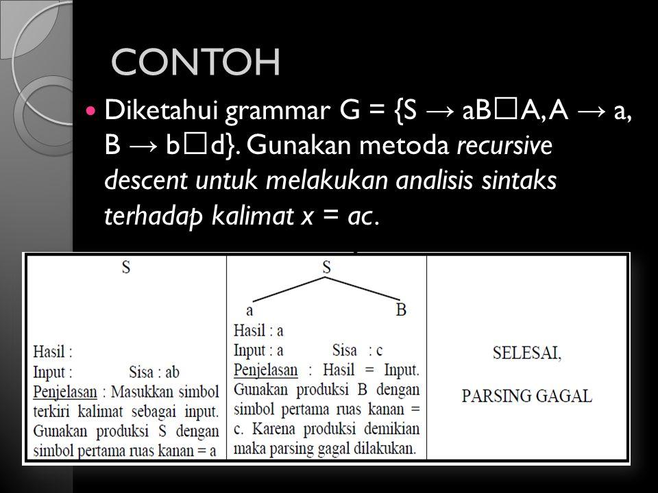 CONTOH Diketahui grammar G = {S → aBA, A → a, B → bd}. Gunakan metoda recursive descent untuk melakukan analisis sintaks terhadap kalimat x = ac.