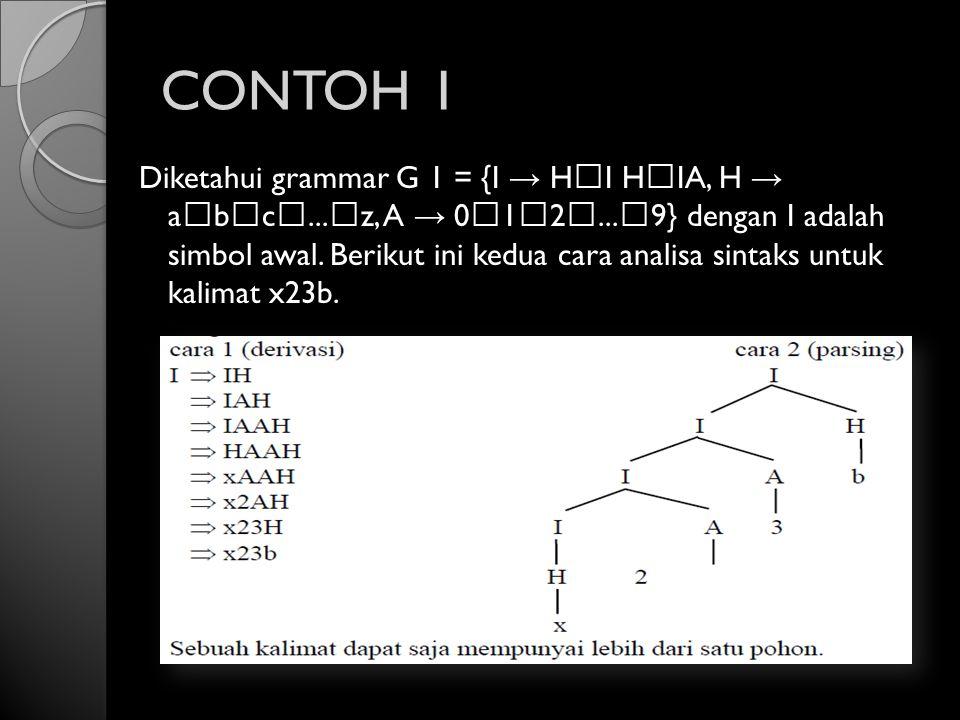 CONTOH 1 Diketahui grammar G 1 = {I → HI HIA, H → abc...z, A → 012...9} dengan I adalah simbol awal. Berikut ini kedua cara analisa sintaks untuk kali