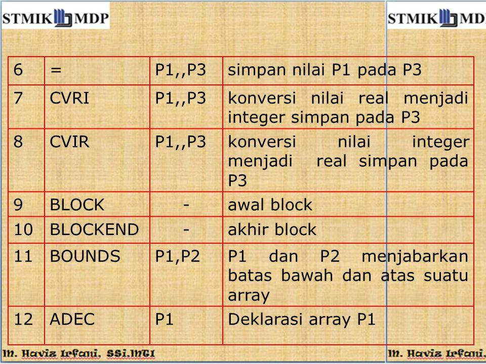 6=P1,,P3simpan nilai P1 pada P3 7CVRIP1,,P3konversi nilai real menjadi integer simpan pada P3 8CVIRP1,,P3konversi nilai integer menjadi real simpan pa