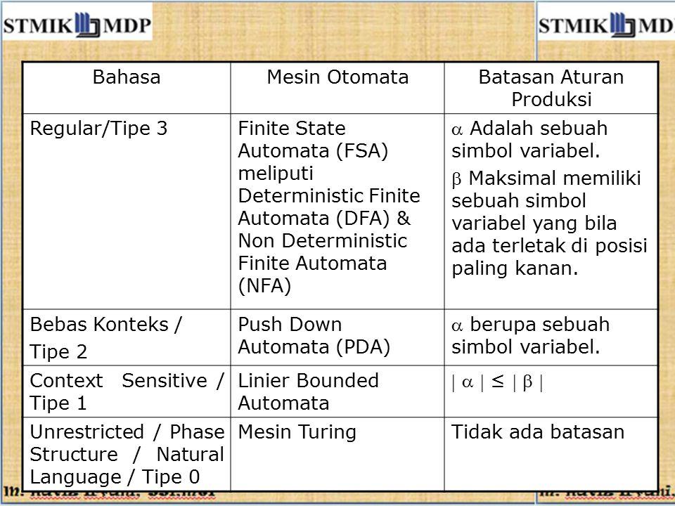 BahasaMesin OtomataBatasan Aturan Produksi Regular/Tipe 3Finite State Automata (FSA) meliputi Deterministic Finite Automata (DFA) & Non Deterministic