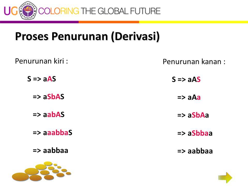 Proses Penurunan (Derivasi) Penurunan kiri : S => aAS => aSbAS => aabAS => aaabbaS => aabbaa Penurunan kanan : S => aAS => aAa => aSbAa => aSbbaa => a