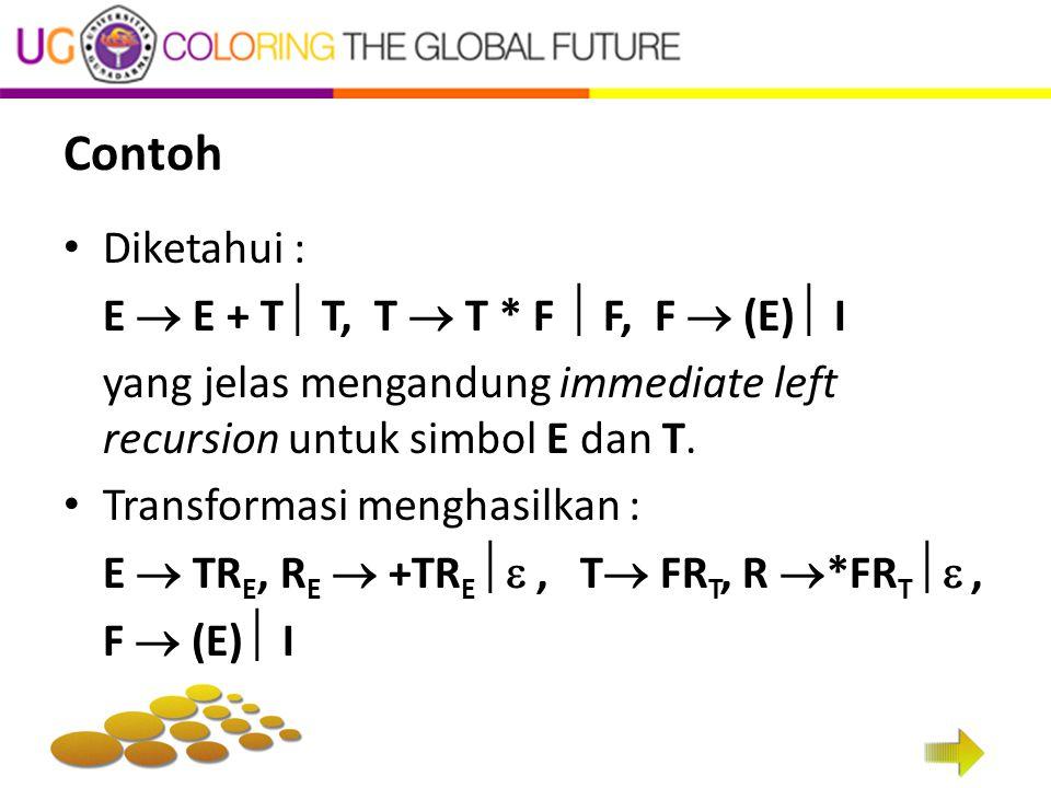 Contoh Diketahui : E  E + T  T, T  T * F  F, F  (E)  I yang jelas mengandung immediate left recursion untuk simbol E dan T.