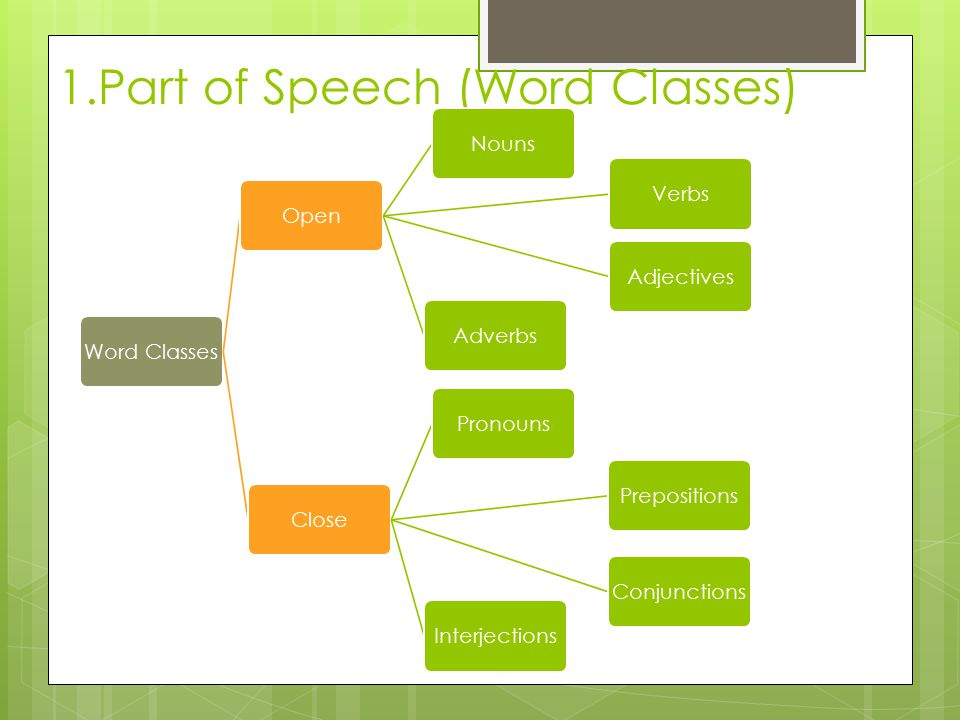 1.Part of Speech (Word Classes) Word ClassesOpenNounsVerbsAdjectivesAdverbsClosePronounsPrepositionsConjunctionsInterjections