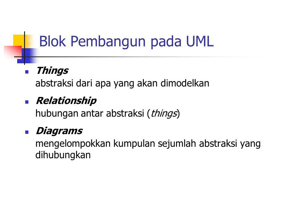 Blok Pembangun pada UML Things abstraksi dari apa yang akan dimodelkan Relationship hubungan antar abstraksi (things) Diagrams mengelompokkan kumpulan