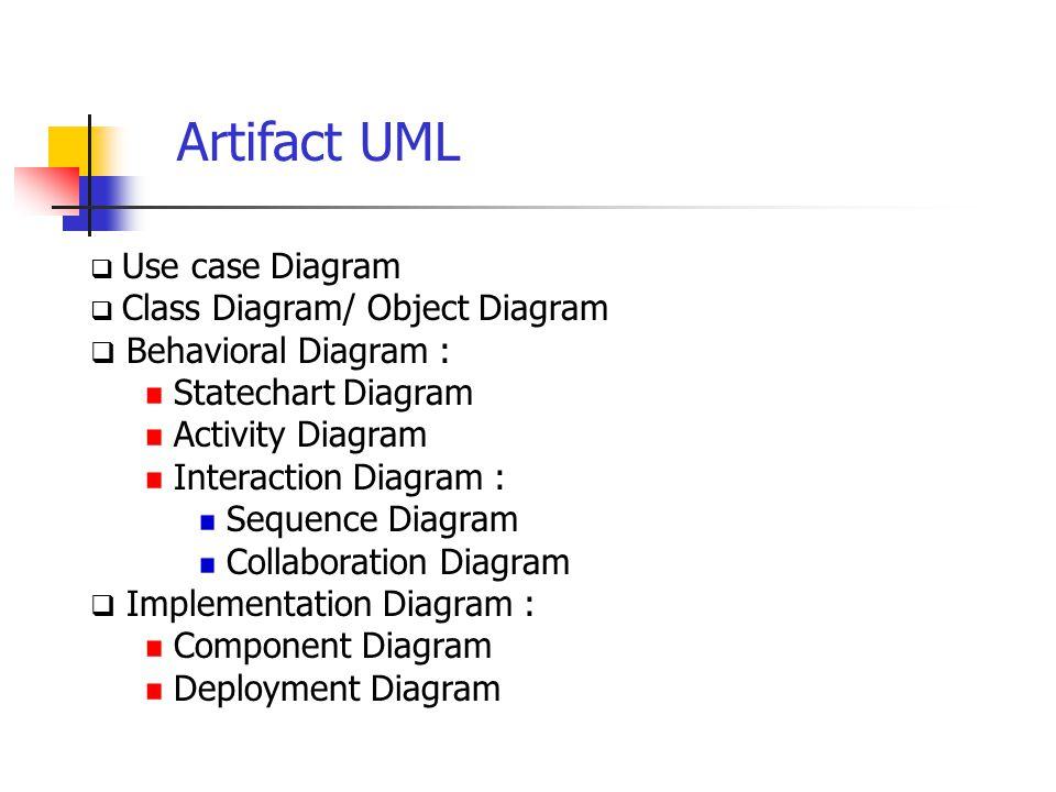  Use case Diagram  Class Diagram/ Object Diagram  Behavioral Diagram : Statechart Diagram Activity Diagram Interaction Diagram : Sequence Diagram C