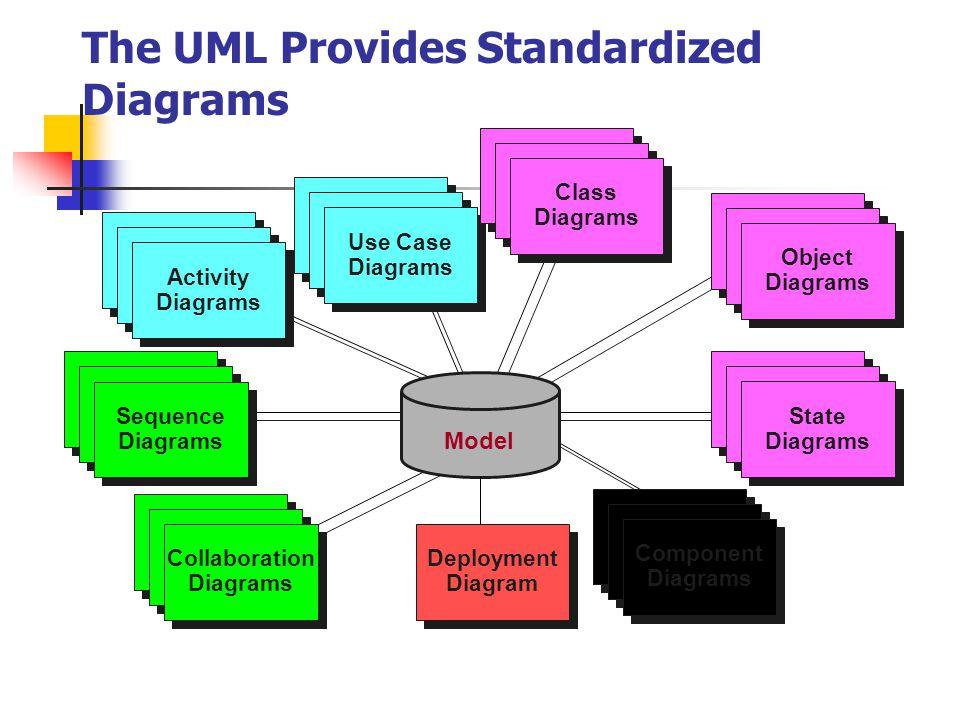 The UML Provides Standardized Diagrams Deployment Diagram Deployment Diagram Use Case Diagrams Use Case Diagrams Use Case Diagrams Use Case Diagrams U