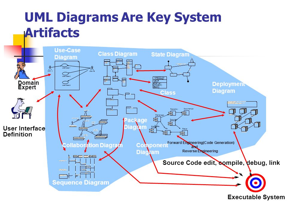 UML Diagrams Are Key System Artifacts Actor A Use Case 1 Use Case 2 Actor B Document FileManager GraphicFile File Repository DocumentList FileList Customer name addr withdraw() fetch() send() receive() > Forward Engineering(Code Generation) and Reverse Engineering Executable System User Interface Definition Domain Expert Use Case 3 Source Code edit, compile, debug, link Use-Case Diagram Class Diagram Collaboration Diagram Sequence Diagram Component Diagram State Diagram Package Diagram Deployment Diagram Class
