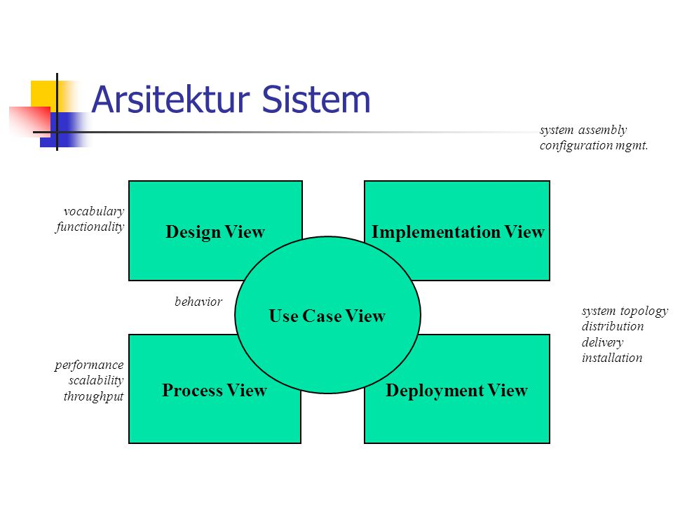 Representing Architecture: The 4+1 View Model Process View Deployment View Design View Implementation View Programmers Software management Performance Scalability Throughput System Integrators System topology Delivery, installation communication System Engineering Use-Case View Structure Analysts/ Designers End-user Functionality