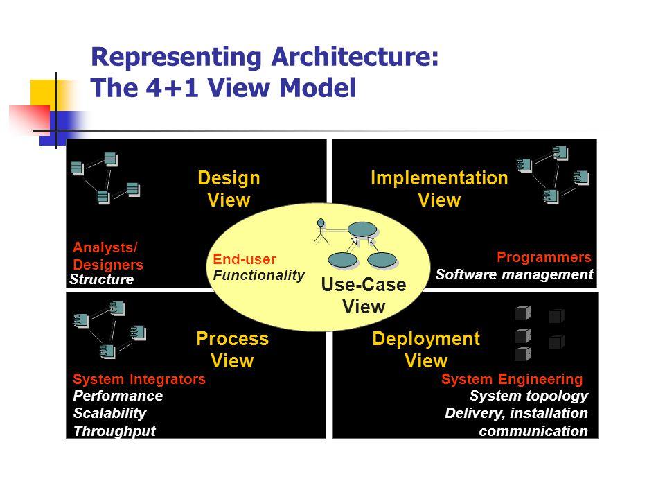 Model Konseptual UML Building block (blok pembangun) sintaks (dan semantik dari sintaks) dari bagian model dengan UML Rules aturan untuk membangun model dari berbagai bagian model Common mechanism mekanisme pemodelan umum yang diterapkan di seluruh UML
