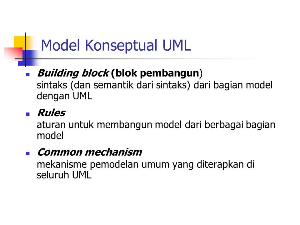 Blok Pembangun pada UML Things abstraksi dari apa yang akan dimodelkan Relationship hubungan antar abstraksi (things) Diagrams mengelompokkan kumpulan sejumlah abstraksi yang dihubungkan