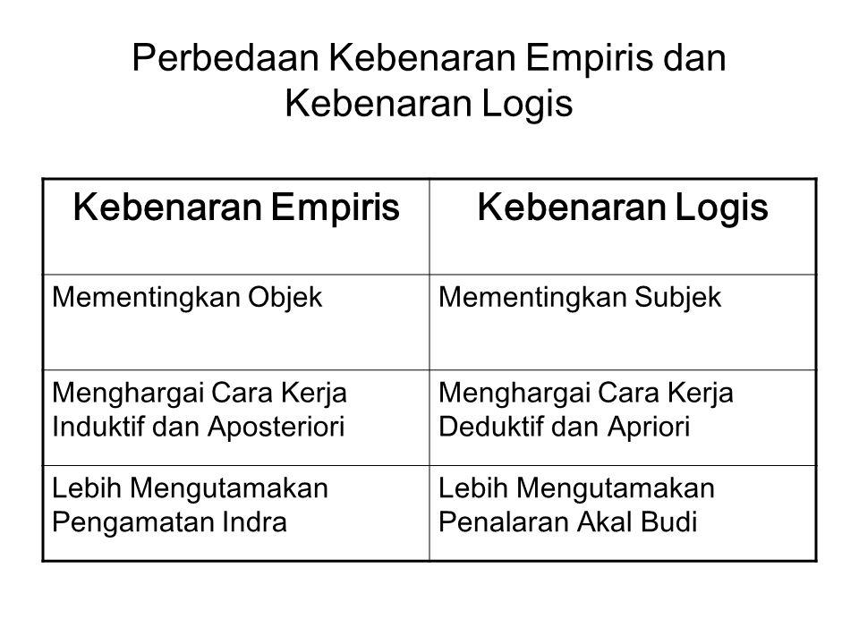 Perbedaan Kebenaran Empiris dan Kebenaran Logis Kebenaran EmpirisKebenaran Logis Mementingkan ObjekMementingkan Subjek Menghargai Cara Kerja Induktif