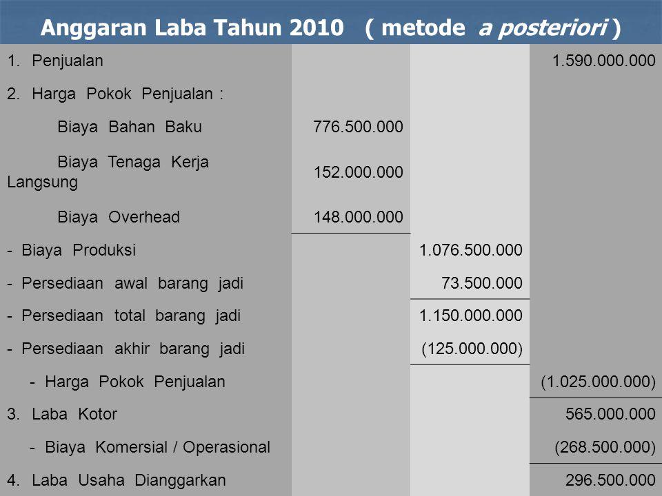 1.Penjualan1.590.000.000 2.Harga Pokok Penjualan : Biaya Bahan Baku776.500.000 Biaya Tenaga Kerja Langsung 152.000.000 Biaya Overhead148.000.000 - Bia