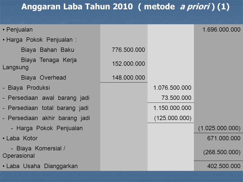 Penjualan1.696.000.000 Harga Pokok Penjualan : Biaya Bahan Baku776.500.000 Biaya Tenaga Kerja Langsung 152.000.000 Biaya Overhead148.000.000 - Biaya P
