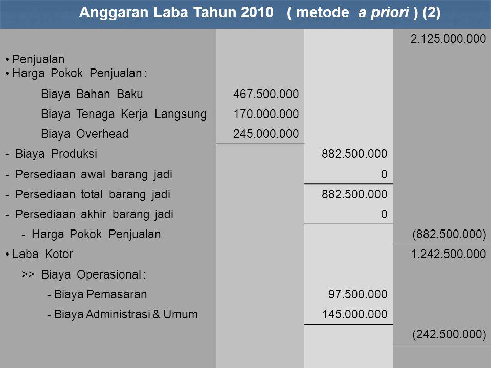 2.125.000.000 Penjualan Harga Pokok Penjualan : Biaya Bahan Baku467.500.000 Biaya Tenaga Kerja Langsung170.000.000 Biaya Overhead245.000.000 - Biaya P