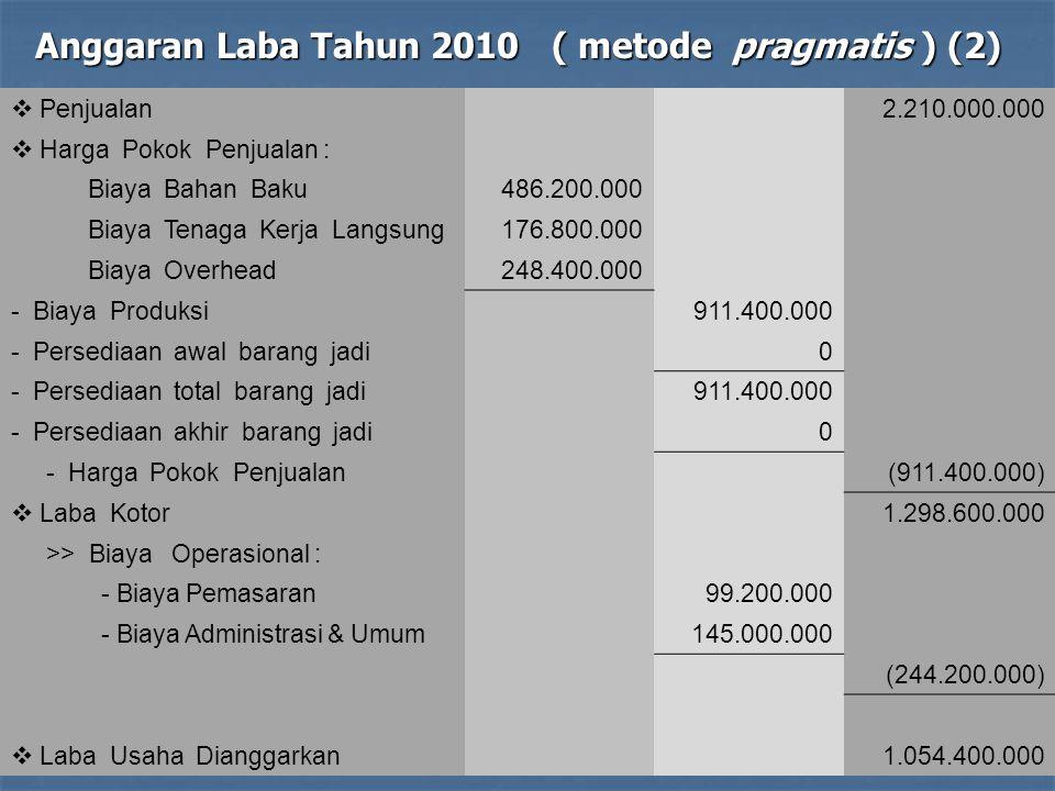  Penjualan2.210.000.000  Harga Pokok Penjualan : Biaya Bahan Baku486.200.000 Biaya Tenaga Kerja Langsung176.800.000 Biaya Overhead248.400.000 - Biay
