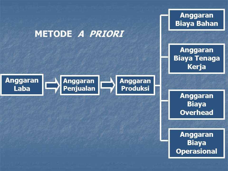 Proses Metode A Priori Jadi dengan metode A Priori, laba ditetapkan pada tahap awal proses perencanaan, dan berdasarkan laba yang dianggarkan tersebut, perusahaan membuat anggaran operasional.