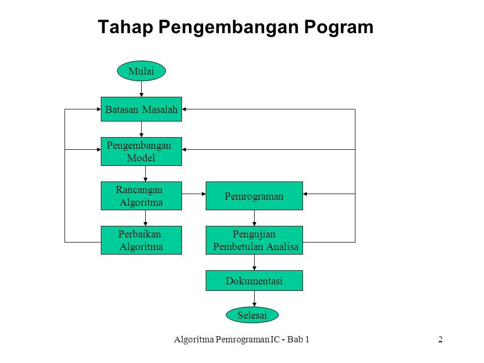 Algoritma Pemrograman IC - Bab 12 Tahap Pengembangan Pogram Mulai Batasan Masalah Pengembangan Model Rancangan Algoritma Perbaikan Algoritma Pemrograman Pengujian Pembetulan Analisa Dokumentasi Selesai