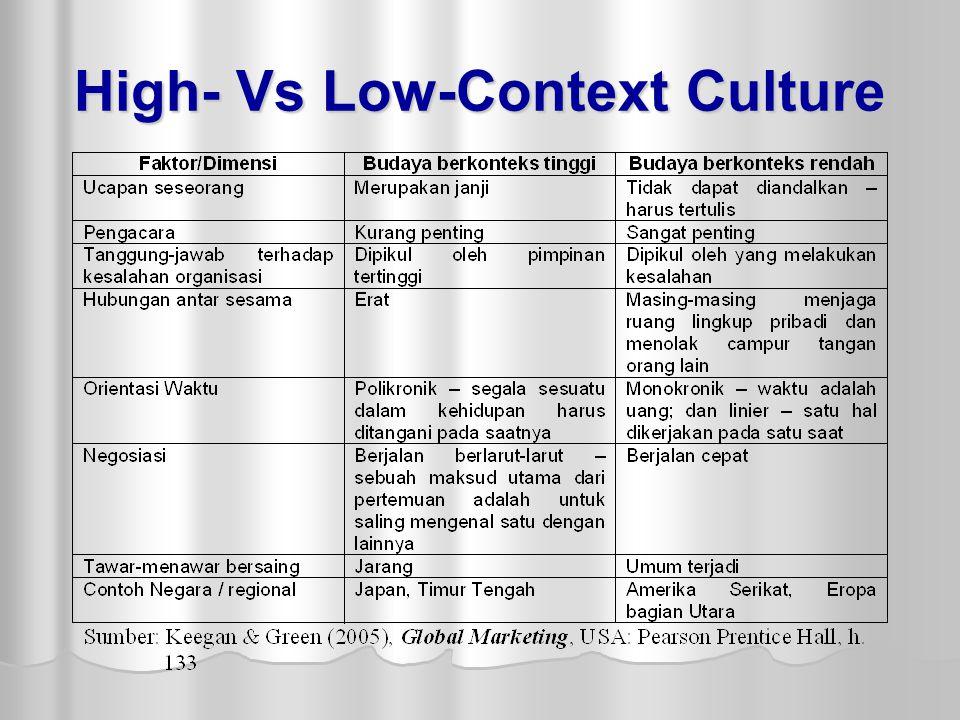 High- Vs Low-Context Culture