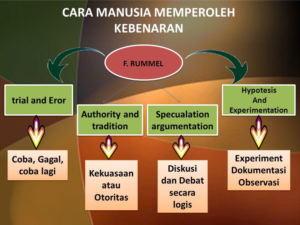 CARA MANUSIA MEMPEROLEH KEBENARAN trial and Eror Coba, Gagal, coba lagi Specualation argumentation Hypotesis And Experimentation Hypotesis And Experim
