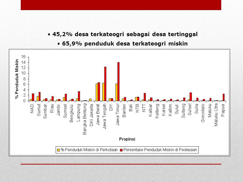 45,2% desa terkateogri sebagai desa tertinggal 65,9% penduduk desa terkateogri miskin