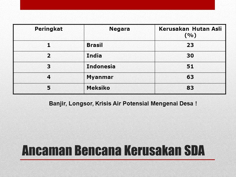 Ancaman Bencana Kerusakan SDA PeringkatNegaraKerusakan Hutan Asli (%) 1Brasil23 2India30 3Indonesia51 4Myanmar63 5Meksiko83 Banjir, Longsor, Krisis Ai
