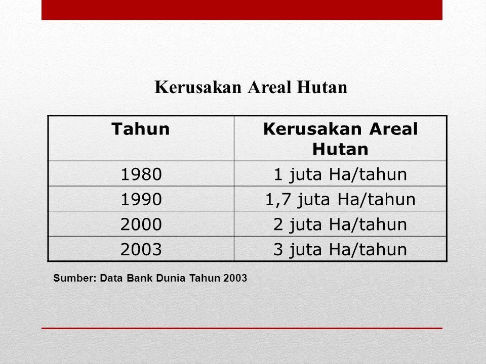 TahunKerusakan Areal Hutan 19801 juta Ha/tahun 19901,7 juta Ha/tahun 20002 juta Ha/tahun 20033 juta Ha/tahun Kerusakan Areal Hutan Sumber: Data Bank D