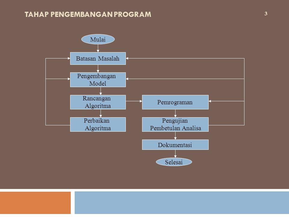 TAHAP PENGEMBANGAN PROGRAM 3 Mulai Batasan Masalah Pengembangan Model Rancangan Algoritma Perbaikan Algoritma Pemrograman Pengujian Pembetulan Analisa Dokumentasi Selesai