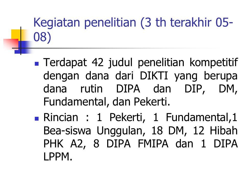 Kegiatan penelitian (3 th terakhir 05- 08) Terdapat 42 judul penelitian kompetitif dengan dana dari DIKTI yang berupa dana rutin DIPA dan DIP, DM, Fundamental, dan Pekerti.