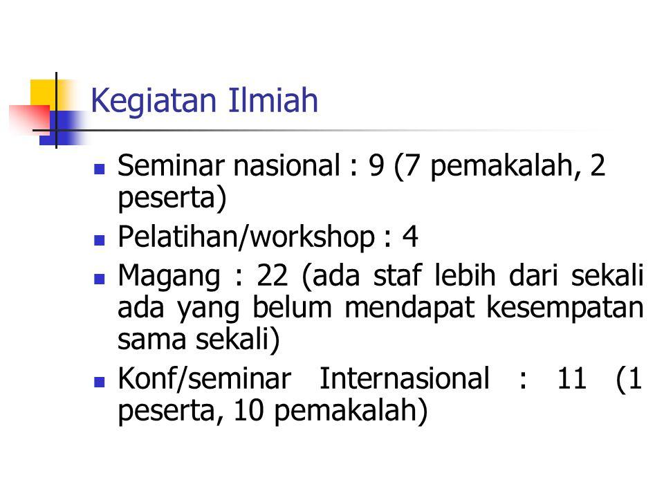Kegiatan Ilmiah Seminar nasional : 9 (7 pemakalah, 2 peserta) Pelatihan/workshop : 4 Magang : 22 (ada staf lebih dari sekali ada yang belum mendapat kesempatan sama sekali) Konf/seminar Internasional : 11 (1 peserta, 10 pemakalah)