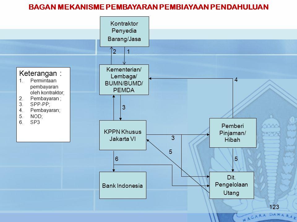 Kementerian/ Lembaga/ BUMN/BUMD/ PEMDA KPPN Khusus Jakarta VI Bank Indonesia Dit.