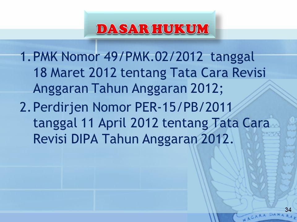 1.PMK Nomor 49/PMK.02/2012 tanggal 18 Maret 2012 tentang Tata Cara Revisi Anggaran Tahun Anggaran 2012; 2.Perdirjen Nomor PER-15/PB/2011 tanggal 11 April 2012 tentang Tata Cara Revisi DIPA Tahun Anggaran 2012.