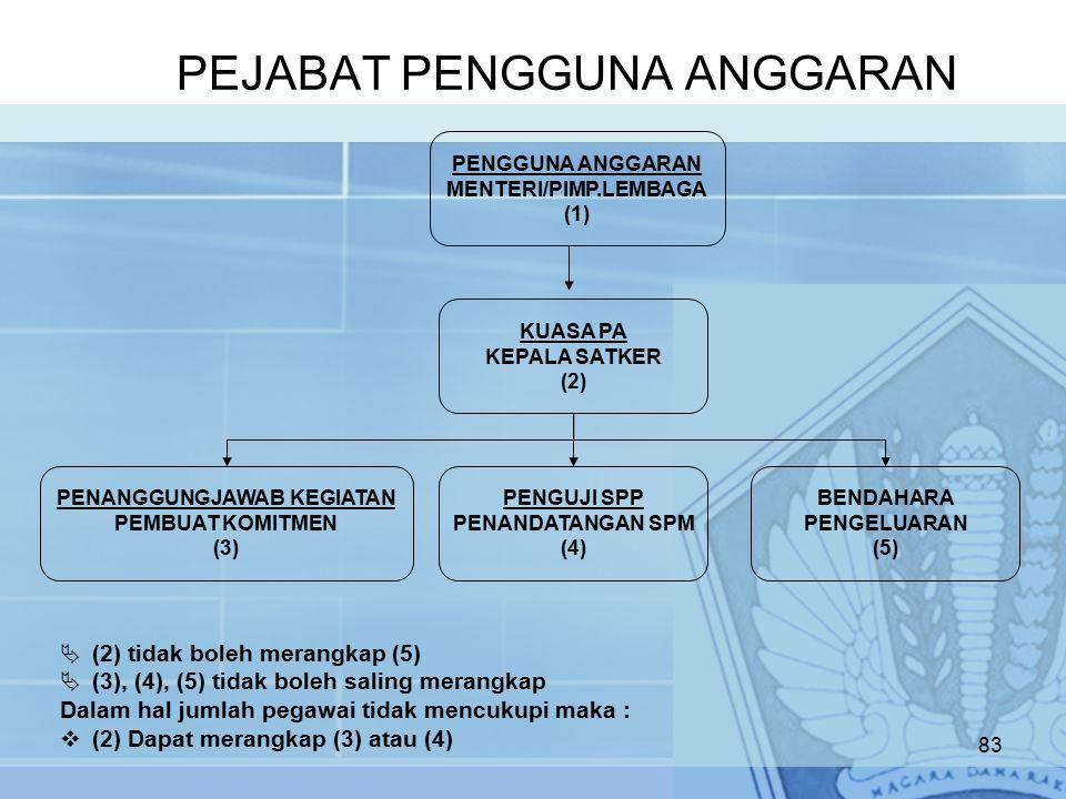 PEJABAT PENGGUNA ANGGARAN 83 PENGGUNA ANGGARAN MENTERI/PIMP.LEMBAGA (1) KUASA PA KEPALA SATKER (2) BENDAHARA PENGELUARAN (5) PENGUJI SPP PENANDATANGAN SPM (4) PENANGGUNGJAWAB KEGIATAN PEMBUAT KOMITMEN (3)  (2) tidak boleh merangkap (5)  (3), (4), (5) tidak boleh saling merangkap Dalam hal jumlah pegawai tidak mencukupi maka :  (2) Dapat merangkap (3) atau (4)