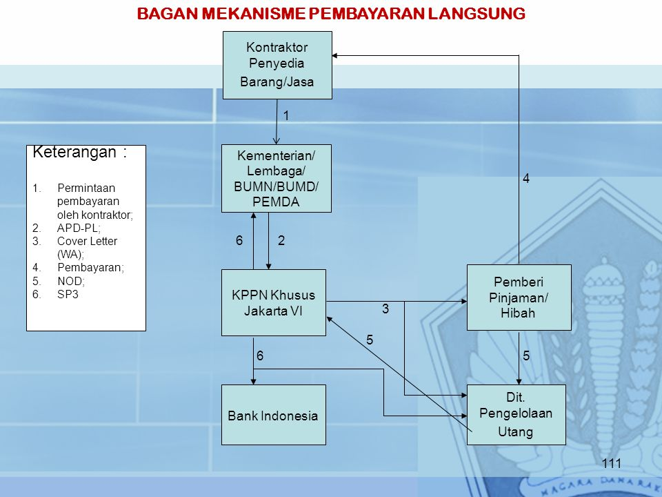 Kementerian/ Lembaga/ BUMN/BUMD/ PEMDA KPPN Khusus Jakarta VI Bank Indonesia Dit. Pengelolaan Utang Kontraktor Penyedia Barang/Jasa Pemberi Pinjaman/