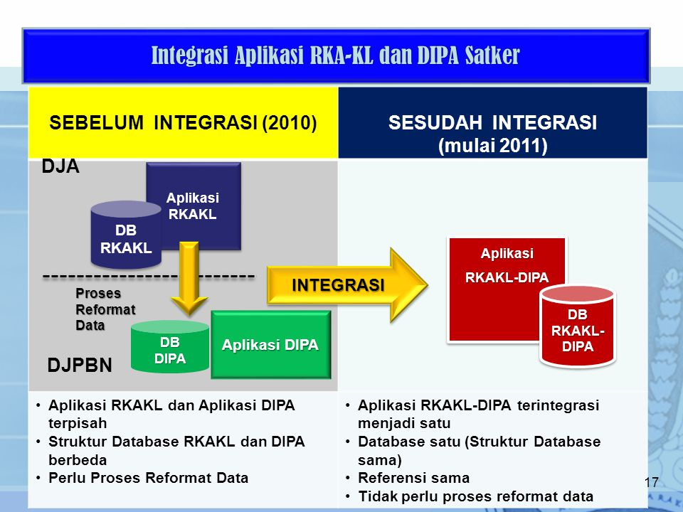 Integrasi Aplikasi RKA-KL dan DIPA Satker 17 SEBELUM INTEGRASI (2010)SESUDAH INTEGRASI (mulai 2011) Aplikasi RKAKL dan Aplikasi DIPA terpisah Struktur