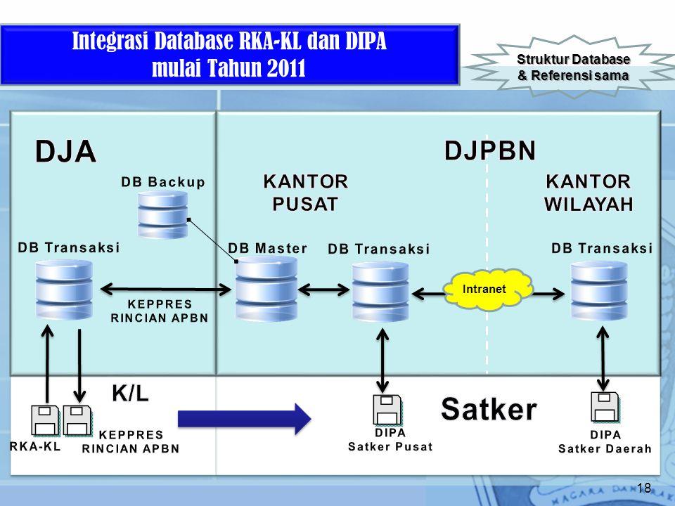 18 Integrasi Database RKA-KL dan DIPA mulai Tahun 2011 Struktur Database & Referensi sama Intranet