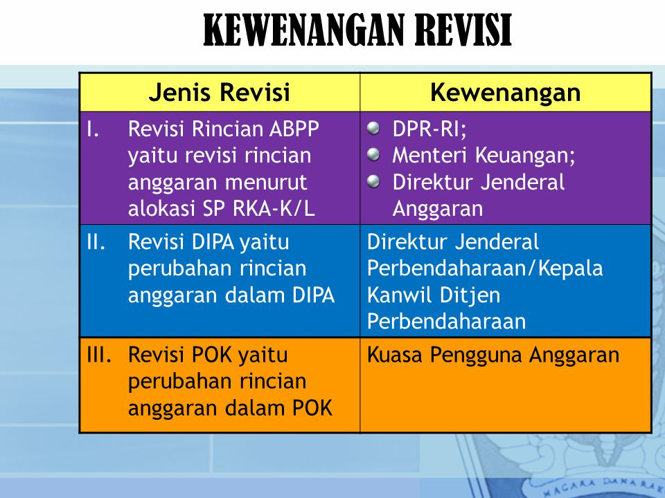 KEWENANGAN REVISI Jenis RevisiKewenangan I.Revisi Rincian ABPP yaitu revisi rincian anggaran menurut alokasi SP RKA-K/L DPR-RI; Menteri Keuangan; Dire