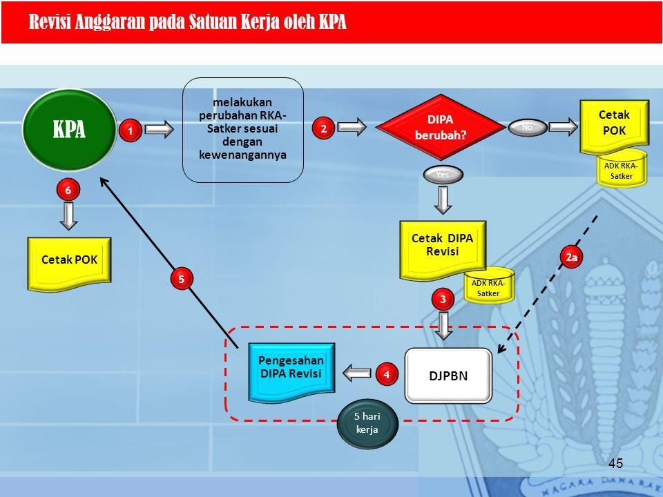 ADK RKA- Satker KPA Revisi Anggaran pada Satuan Kerja oleh KPA melakukan perubahan RKA- Satker sesuai dengan kewenangannya ADK RKA- Satker 1 2 3 DIPA