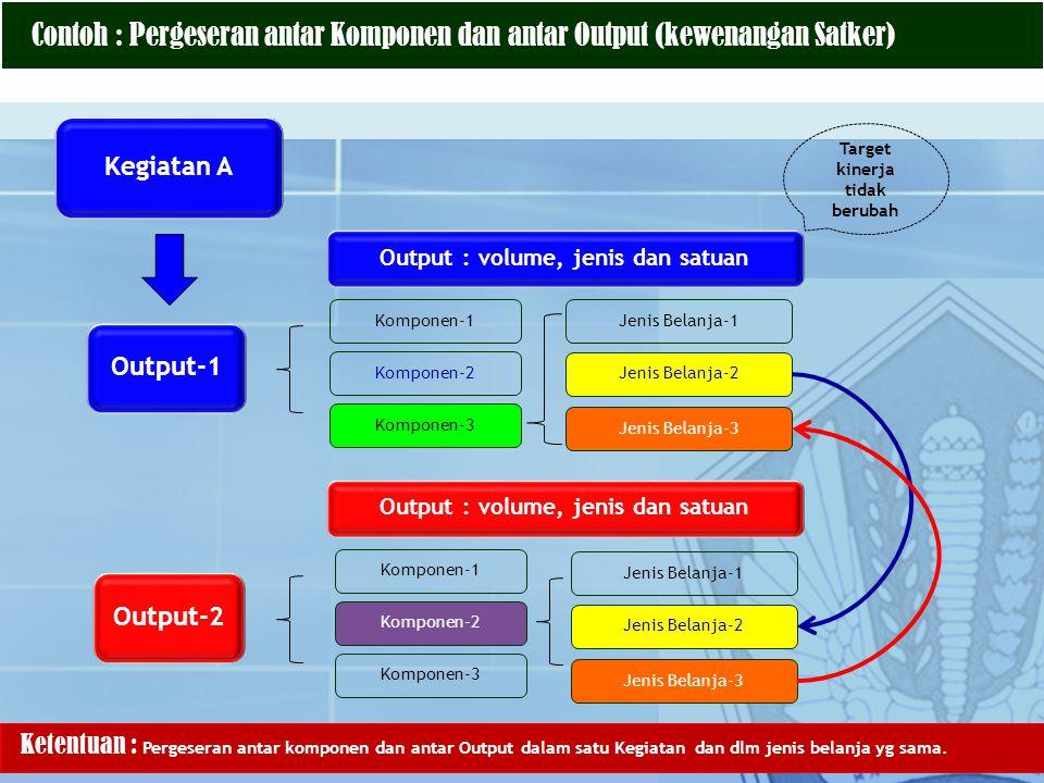 Contoh : Pergeseran antar Komponen dan antar Output (kewenangan Satker) Kegiatan A Output-1 Komponen-1 Komponen-2 Komponen-3 Jenis Belanja-1 Output :