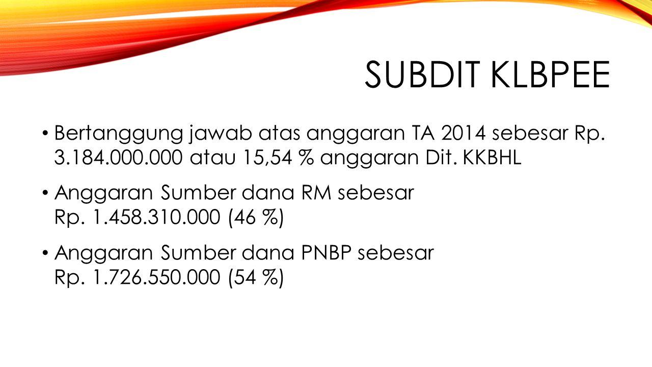 SUBDIT KLBPEE Bertanggung jawab atas anggaran TA 2014 sebesar Rp.