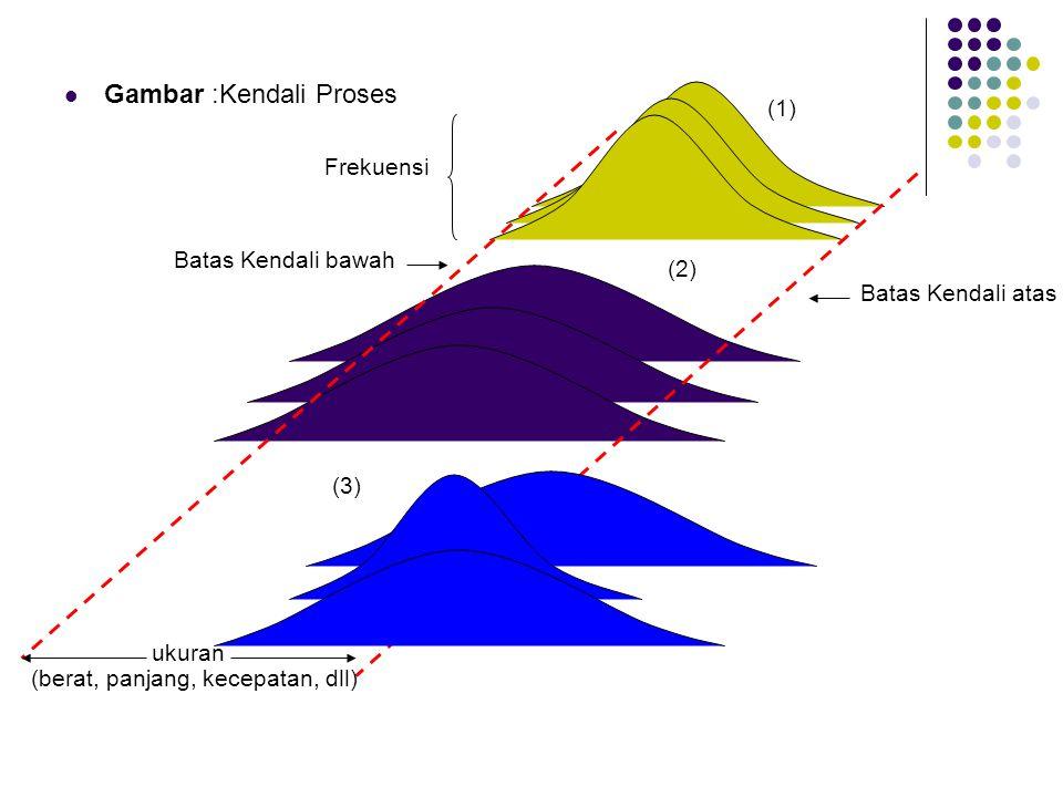 Gambar :Kendali Proses ukuran Batas Kendali atas Batas Kendali bawah Frekuensi (berat, panjang, kecepatan, dll) (1) (2) (3)