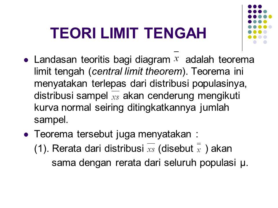 TEORI LIMIT TENGAH Landasan teoritis bagi diagram adalah teorema limit tengah (central limit theorem).