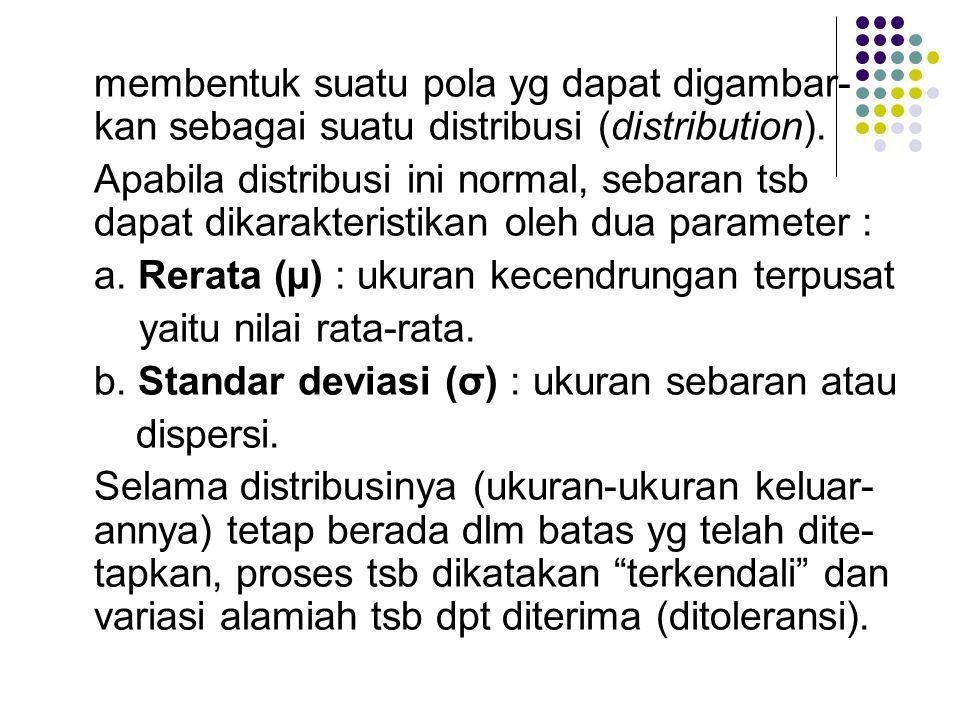 membentuk suatu pola yg dapat digambar- kan sebagai suatu distribusi (distribution). Apabila distribusi ini normal, sebaran tsb dapat dikarakteristika