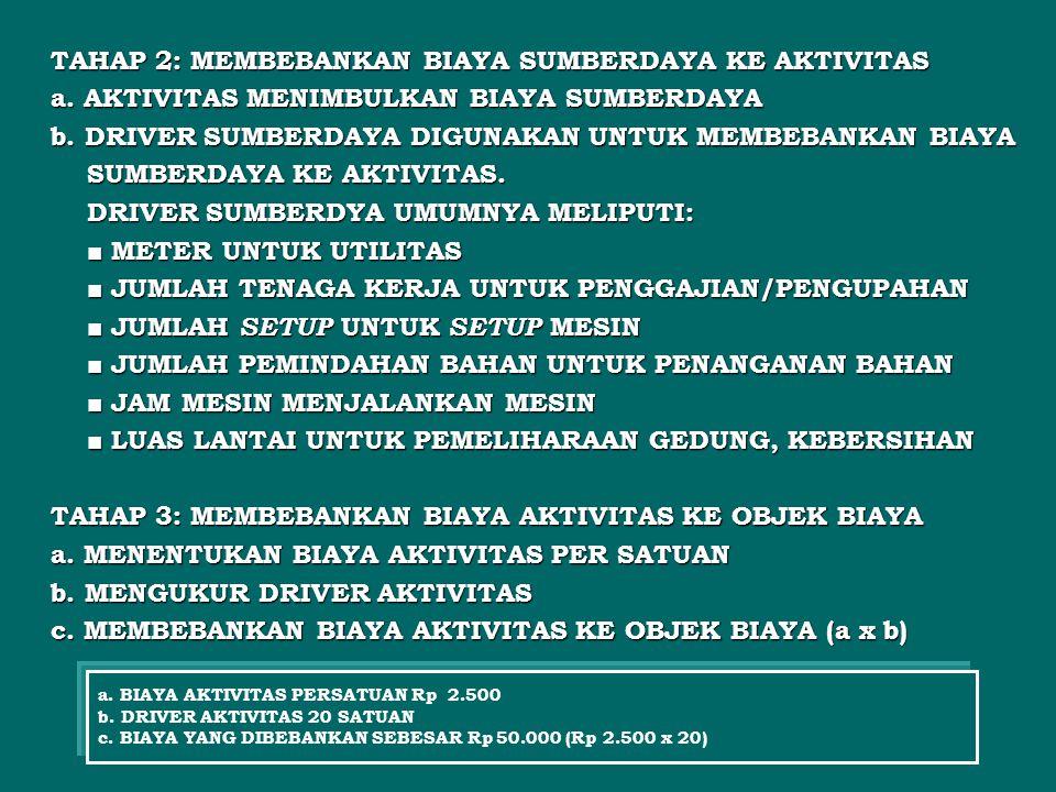 TAHAP 2: MEMBEBANKAN BIAYA SUMBERDAYA KE AKTIVITAS a. AKTIVITAS MENIMBULKAN BIAYA SUMBERDAYA b. DRIVER SUMBERDAYA DIGUNAKAN UNTUK MEMBEBANKAN BIAYA SU