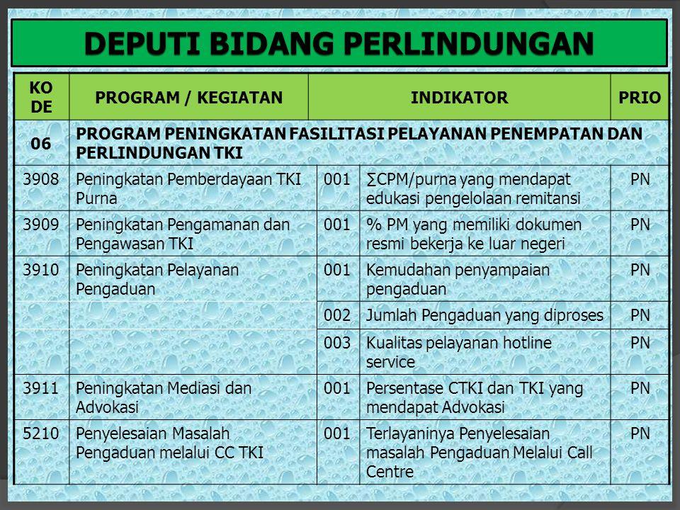 BALAI/UPTP3TKI/LOKA KO DE PROGRAM/KEGIATANINDIKATORPRIO 06 PROGRAM PENINGKATAN FASILITASI PELAYANAN PENEMPATAN DAN PERLINDUNGAN TKI 3894Peningkatan Fasilitasi Pelayanan Penempatan dan Perlindungan TKI (BP3TKI) 001Persentase jumlah calon pekerja migran yang ditempatkan sesuai dengan job order PN 002Jumlah calon pekerja migran yang terlayani KTKLN yang dikeluarkan oleh BNP2TKI sesuai dengan NIK PN 003Jumlah pekerja migran yang diberi pembekalan akhir pemberangkatan (PAP) dengan silabus yang memenuhi standar perlindungan dan prinsip- prinsip HAM.