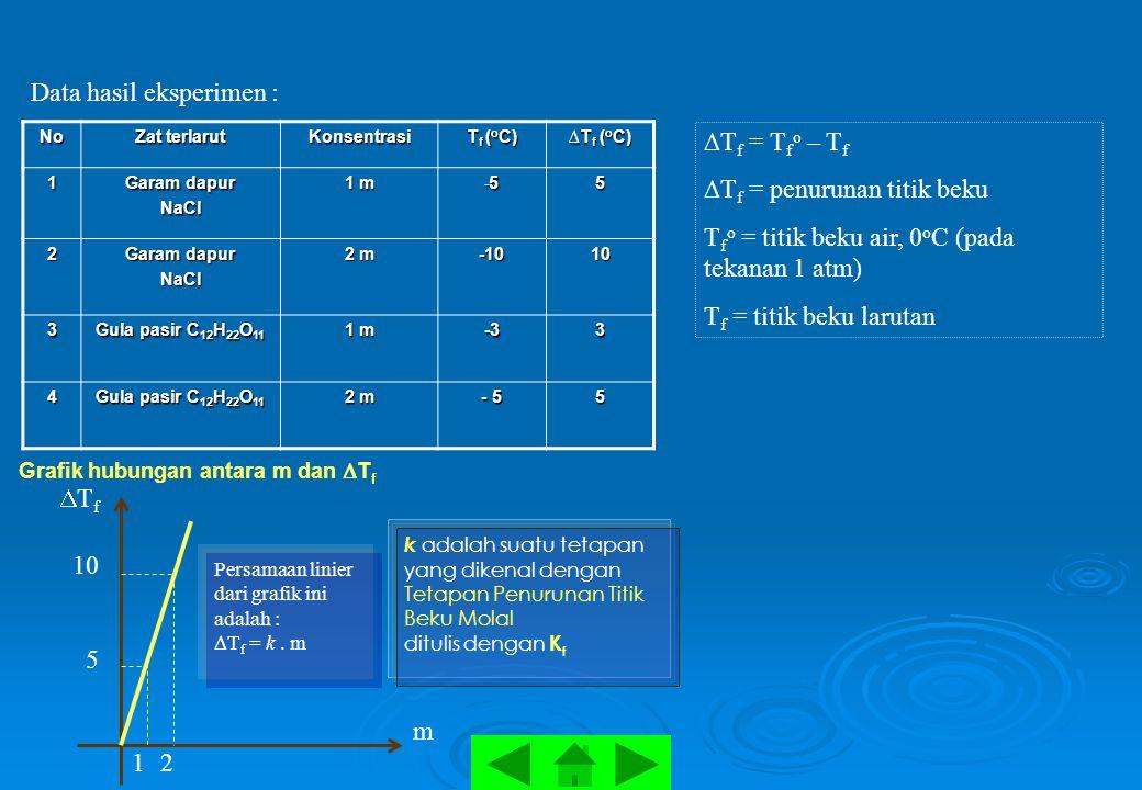 Grafik hubungan antara m dan  T f Persamaan linier dari grafik ini adalah : Tf Tf = k. m k adalah suatu tetapan yang dikenal dengan Tetapan Penurun