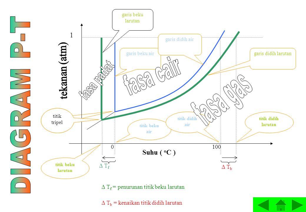  T f 100 0 Suhu ( o C ) 1  T b titik beku air titik beku larutan titik didih air titik didih larutan garis didih larutan garis beku larutan garis be